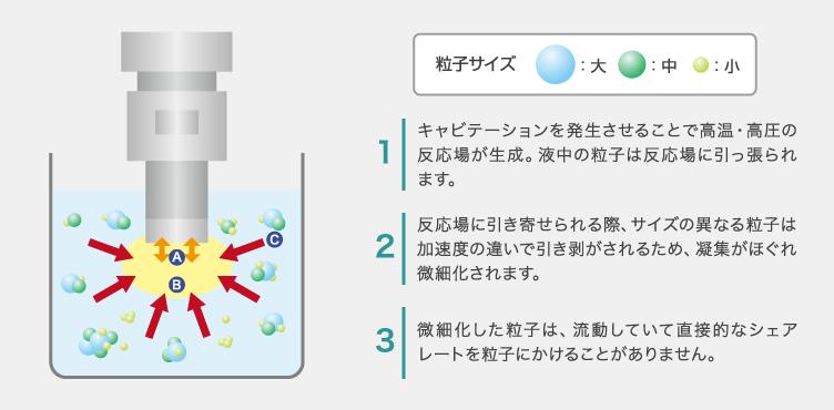 超音波分散機器のメカニズム
